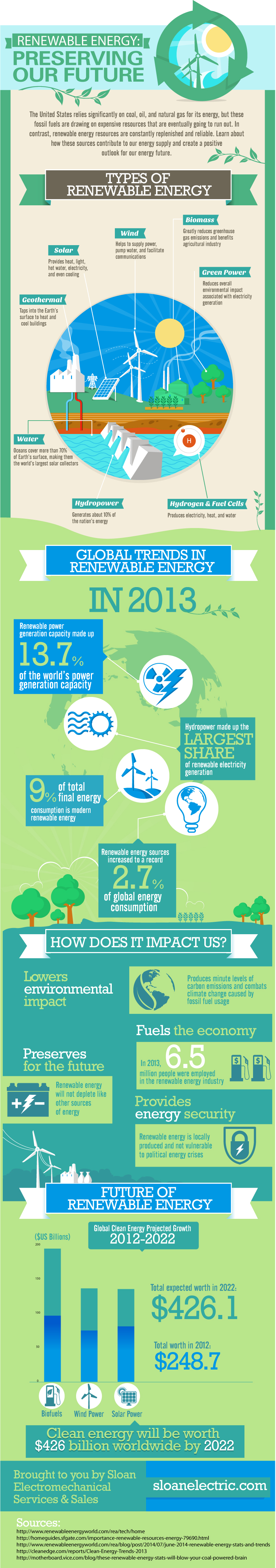 1408_graphic-sloan-electric-overview-of-renewable-energy