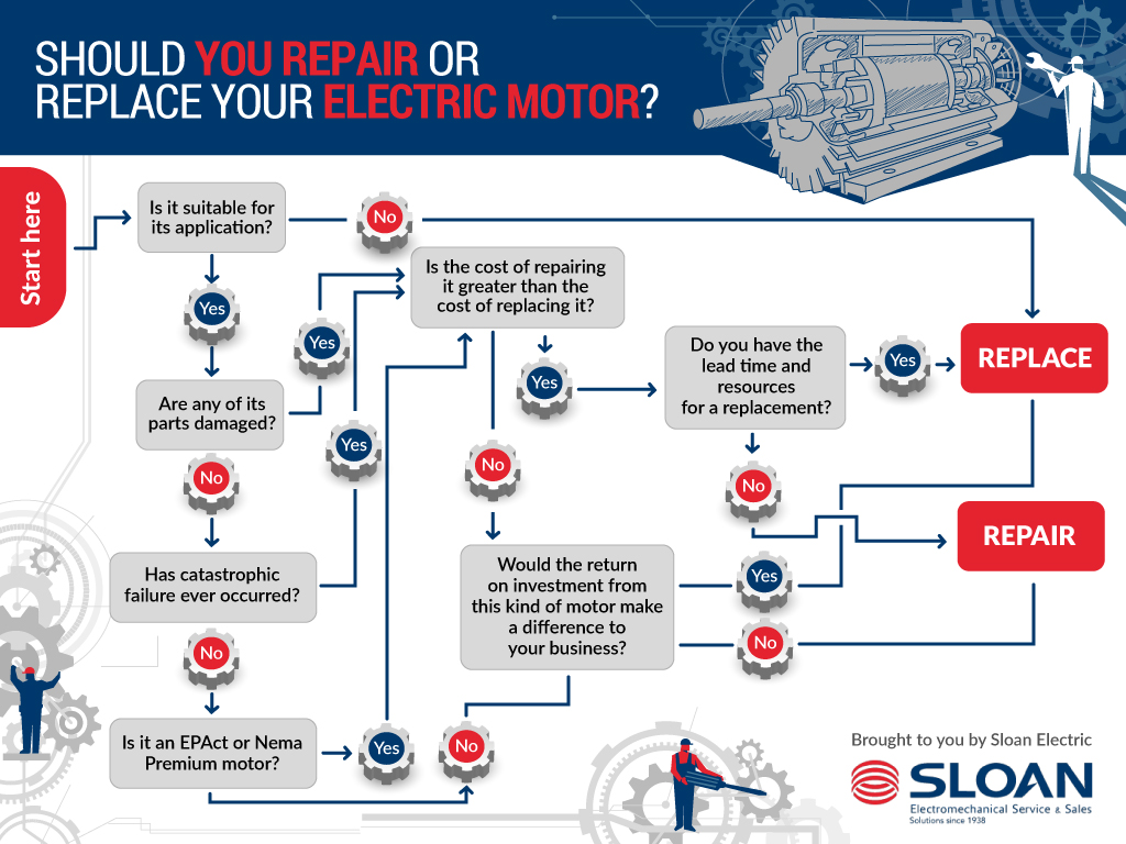A focus graphic shows when you should consider to repair or replace your electric motor.