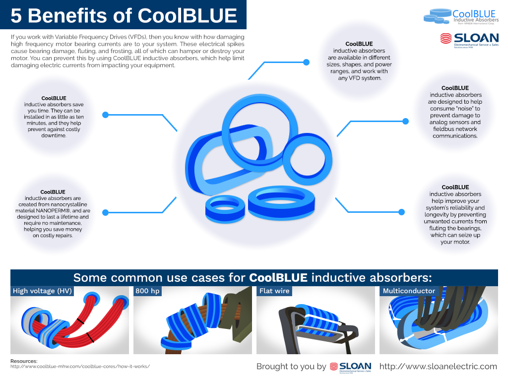 Infographic showing benefits of CoolBlue technology